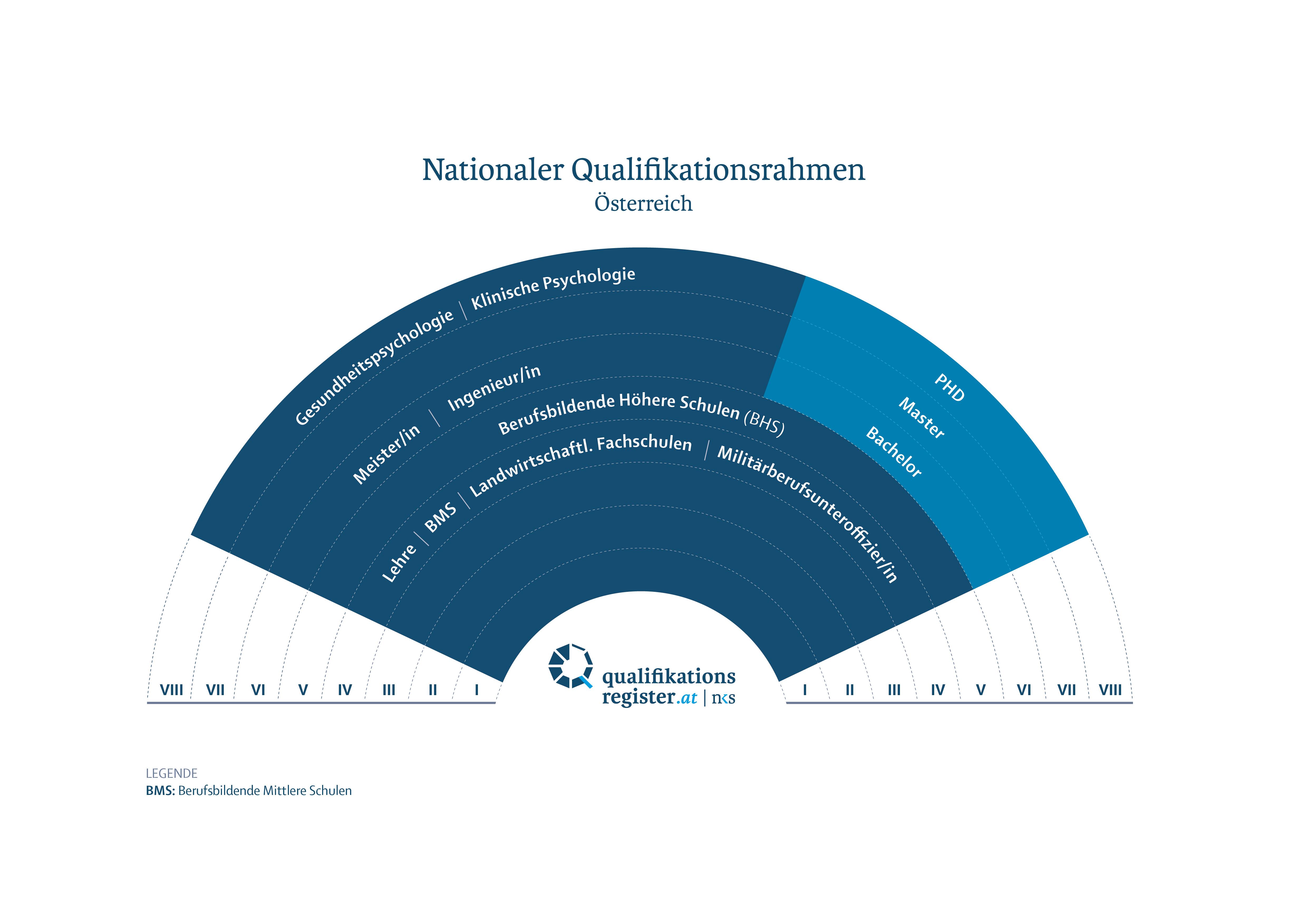 Illustration der NQR-Zuordnungen (siehe Seite NQR-Zuordnungen)